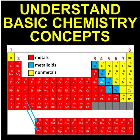 Chem Basics Cover