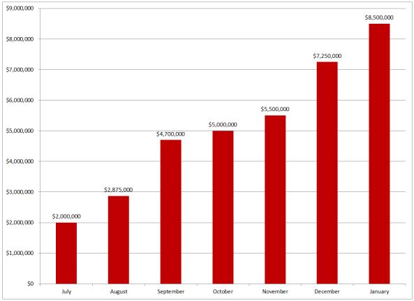 KOLL GSF Chart