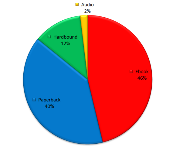 How do people read books? (Survey Results) | chrismcmullen